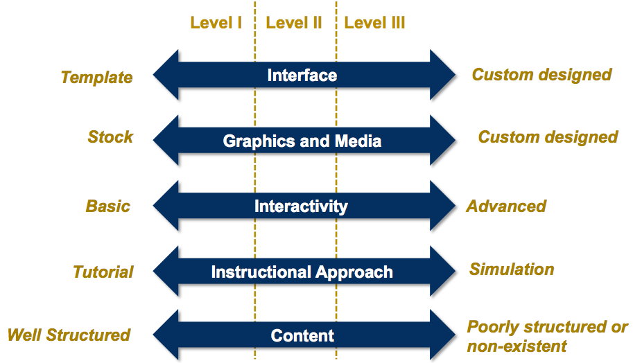 Levels of e-Learning